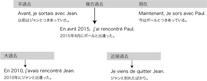 フランス語 文法 過去時制まとめ | フランス語教室フランスネット
